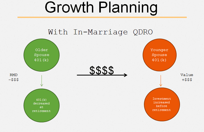 Growth Planning with In-Marriage QDRO