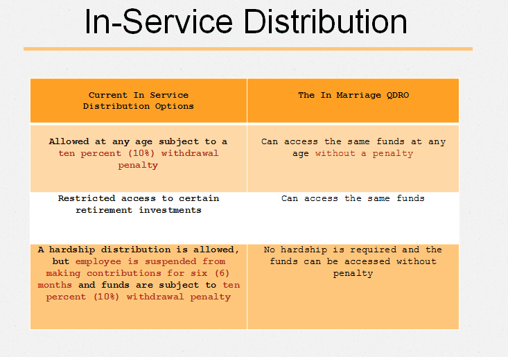 In-Service distribution chart