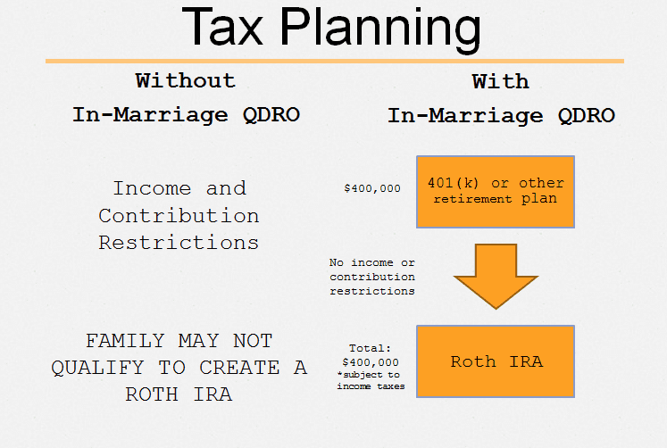 Tax Planning Chart with and without In-Marraige QDRO